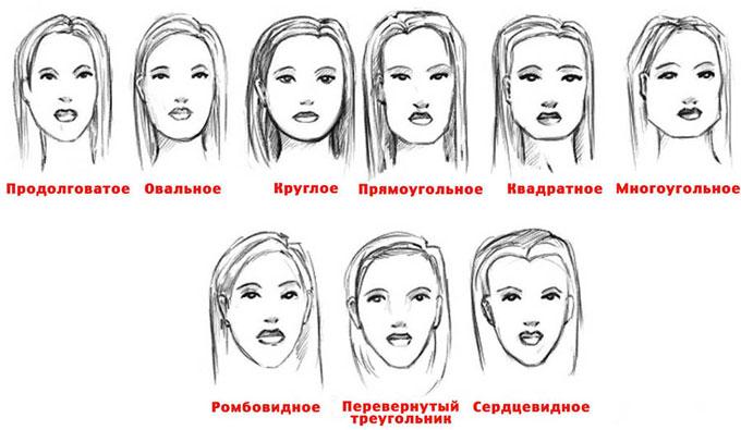 Типы форм человеческого лица